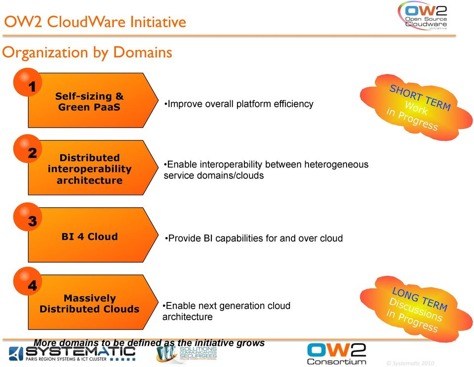 heterogeneous service domains/clouds 3 BI 4 Cloud Provide BI capabilities for and over cloud 4 Massively Distributed