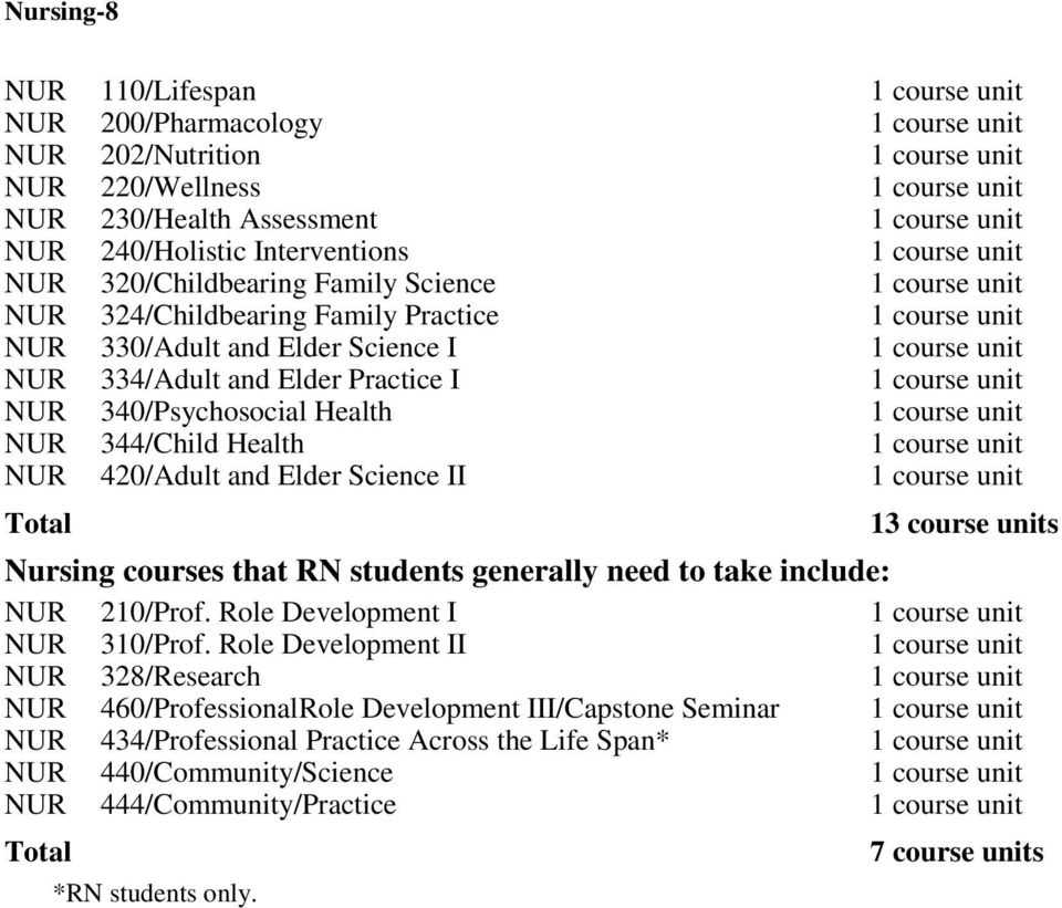 II Total 13 course units Nursing courses that RN students generally need to take include: NUR 210/Prof. Role Development I NUR 310/Prof.