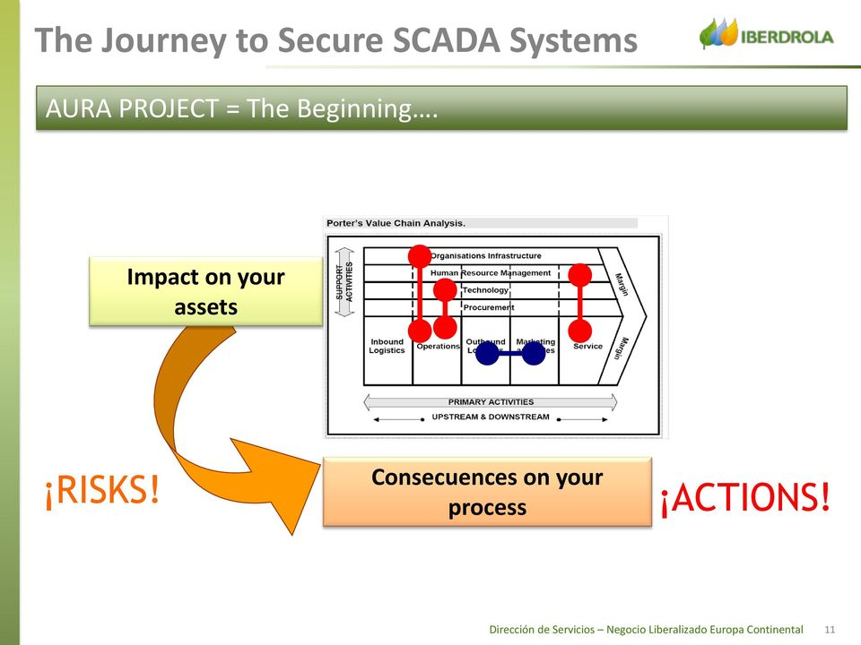 Consecuences on your process ACTIONS!