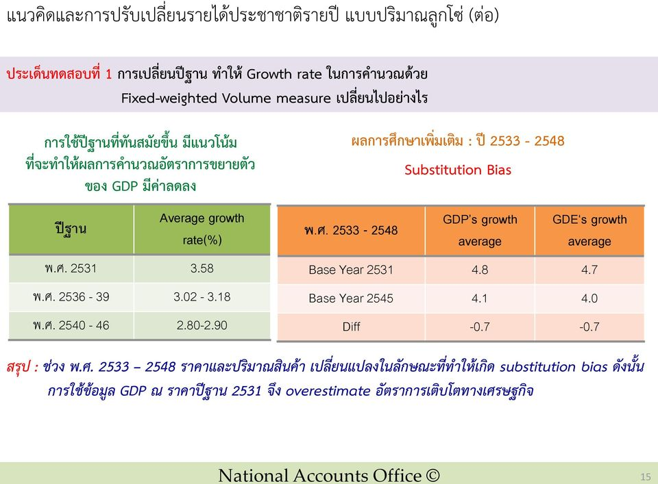 90 พ.ศ. 2533-2548 ผลการศ กษาเพ มเต ม : ป 2533-2548 Substitution Bias GDP s growth average GDE s growth average Base Year 2531 4.8 4.7 Base Year 2545 4.1 4.0 Diff -0.7-0.