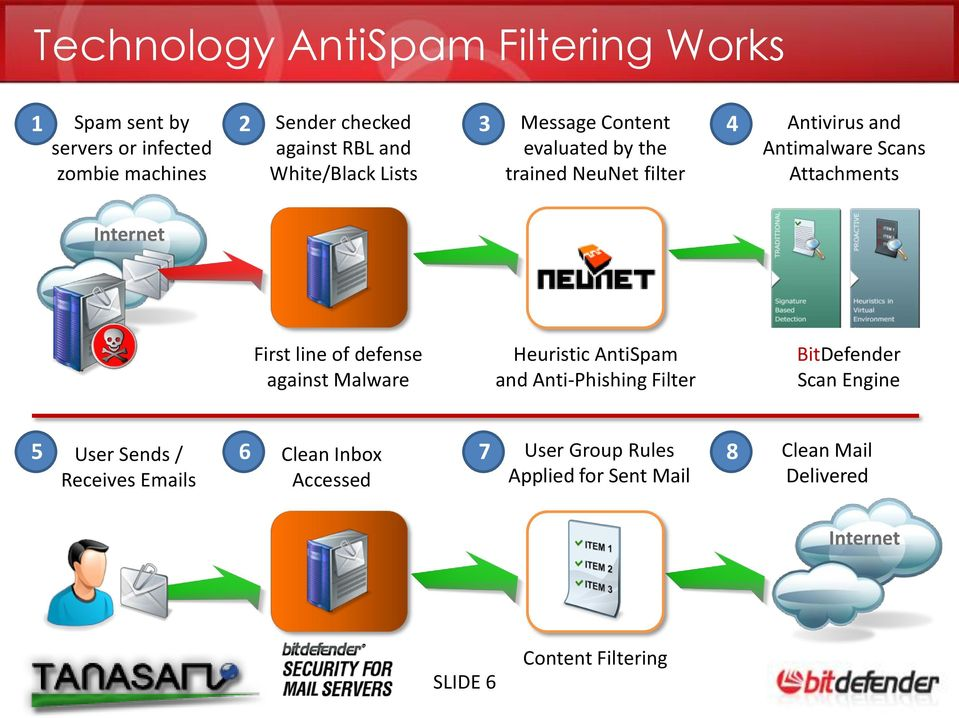 Internet First line of defense against Malware Heuristic AntiSpam and Anti-Phishing Filter BitDefender Scan Engine 5 User