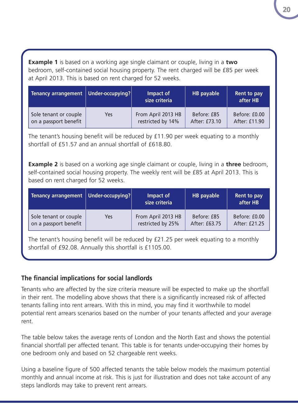 Impact of HB payable Rent to pay size criteria after HB Sole tenant or couple Yes From April 2013 HB Before: 85 Before: 0.00 on a passport benefit restricted by 14% After: 73.10 After: 11.