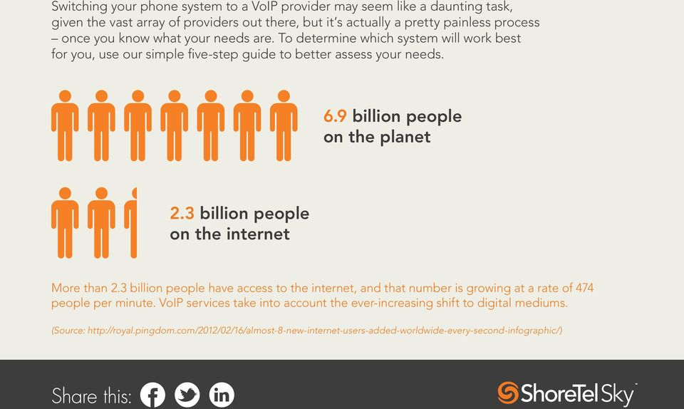 9 billion people on the planet 2.3 billion people on the internet More than 2.