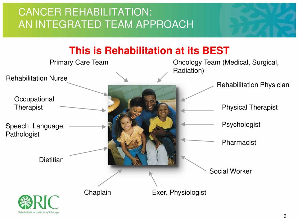 Radiation) Rehabilitation Physician Occupational Therapist Speech Language