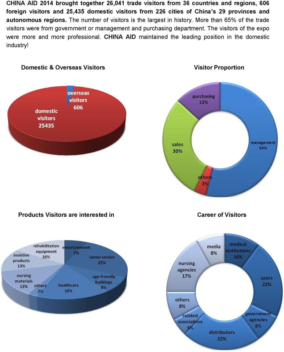 More than 65% of the trade visitors were from government or management and purchasing department.