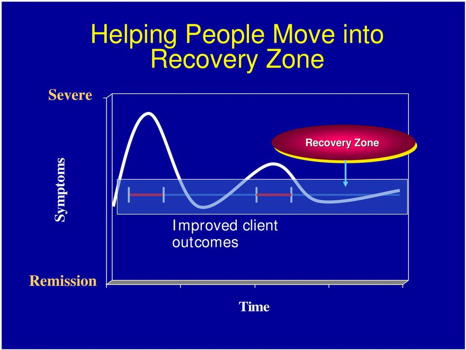 Recovery Zone Symptoms