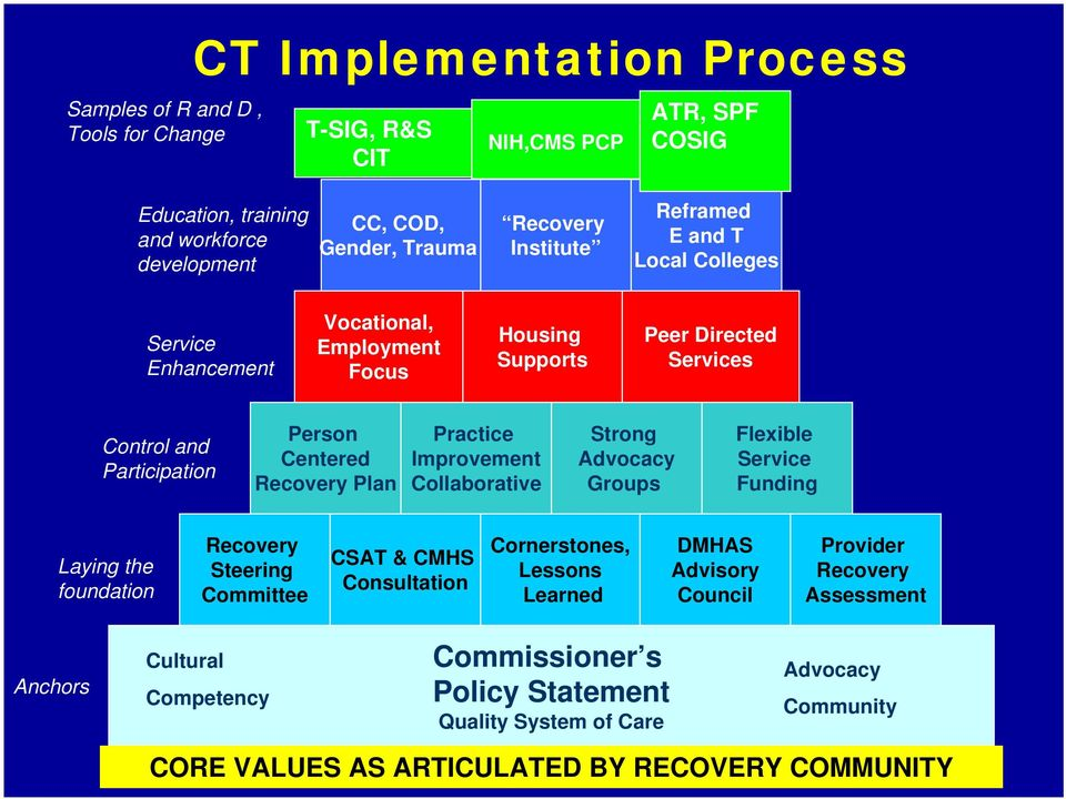Practice Improvement Collaborative Strong Advocacy Groups Flexible Service Funding Laying the foundation Recovery Steering Committee CSAT & CMHS Consultation Cornerstones, Lessons Learned
