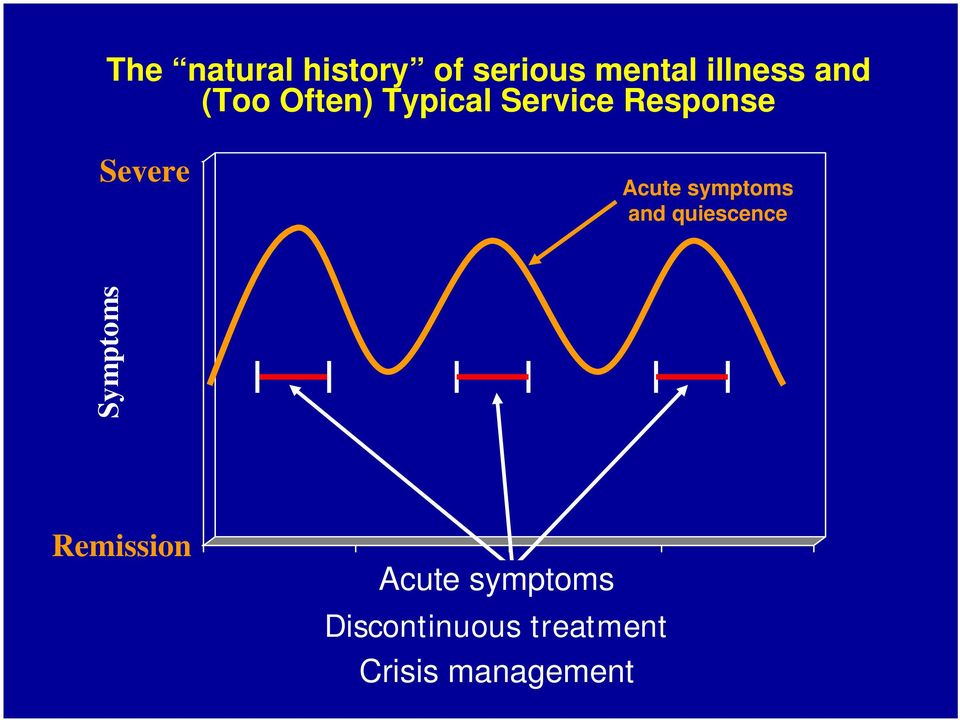Acute symptoms and quiescence Symptoms Remission0