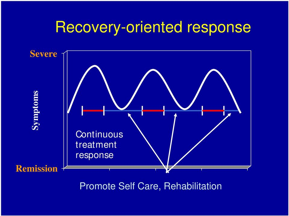 Continuous treatment response