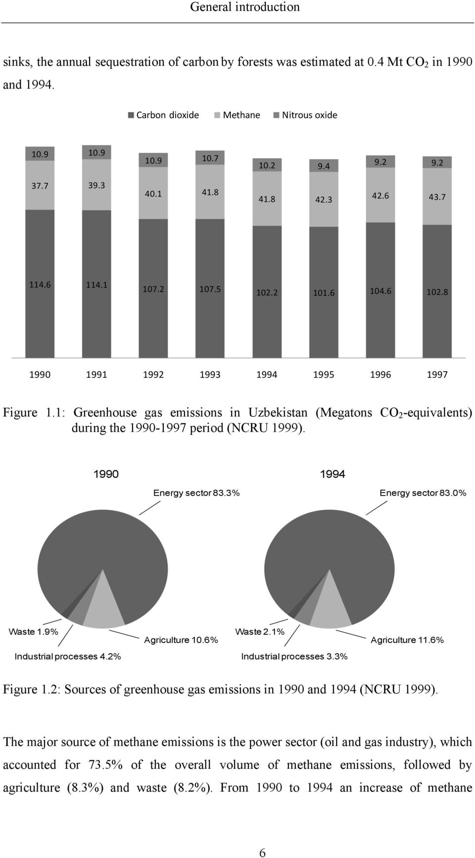 1: Greenhouse gas emissions in Uzbekistan (Megatons CO 2 -equivalents) during the 1990-1997 period (NCRU 1999). 1990 1994 Energy sector 83.3% Energy sector 83.0% Waste 1.9% Agriculture 10.6% Waste 2.