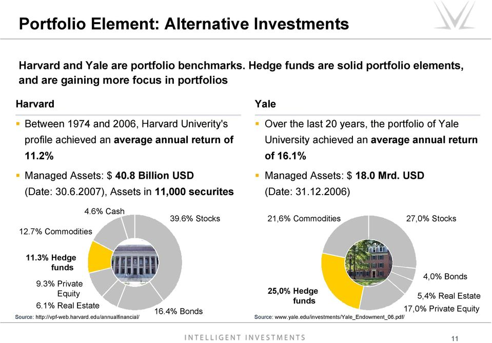 2% Managed Assets: $ 40.8 Billion USD (Date: 30.6.2007), Assets in 11,000 securites Yale Over the last 20 years, the portfolio of Yale University achieved an average annual return of 16.