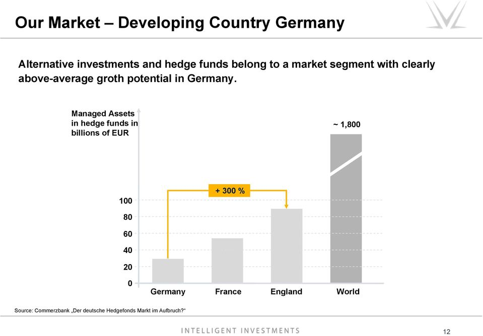 Managed Assets in hedge funds in billions of EUR ~ 1,800 100 + 300 % 80 60 40 20 0