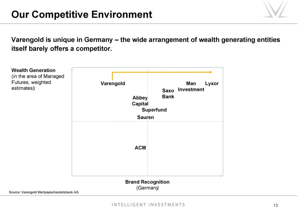Wealth Generation (in the area of Managed Futures, weighted ( estimates Varengold Saxo Abbey