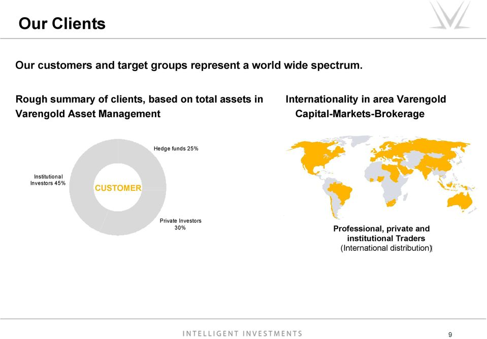 Internationality in area Varengold Capital-Markets-Brokerage Hedge funds 25% Institutional