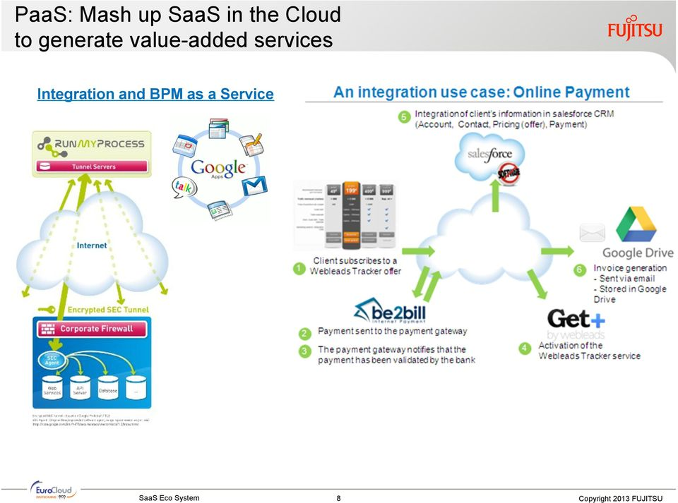 services Integration and BPM