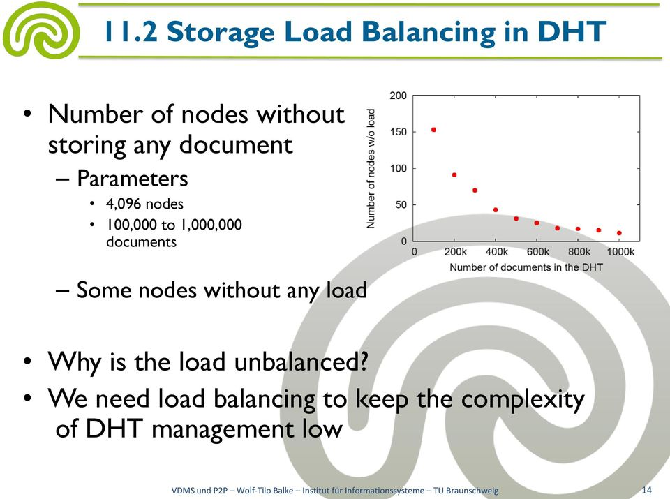 Why is the load unbalanced?