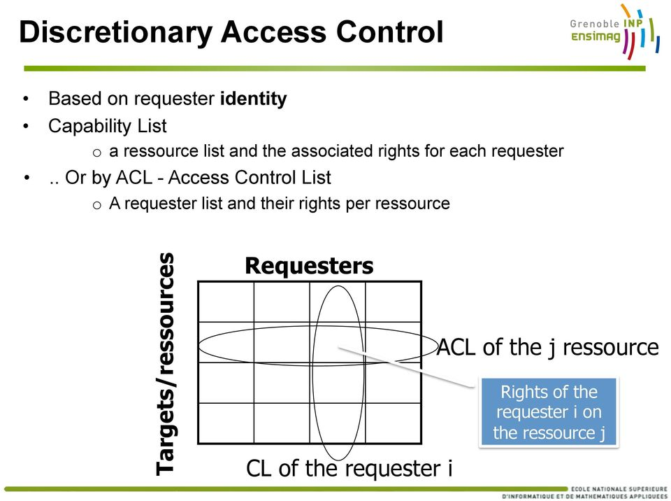 . Or by ACL - Access Control List Targets/ressources o A requester list and their