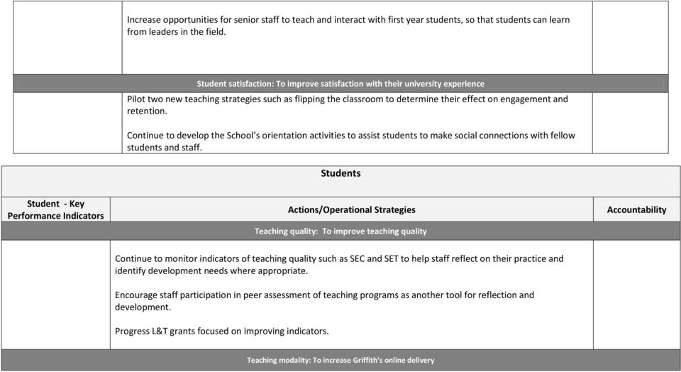 Continue to develop the School s orientation activities to assist students to make social connections with fellow students and staff.