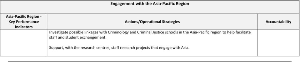 schools in the Asia-Pacific region to help facilitate staff and student