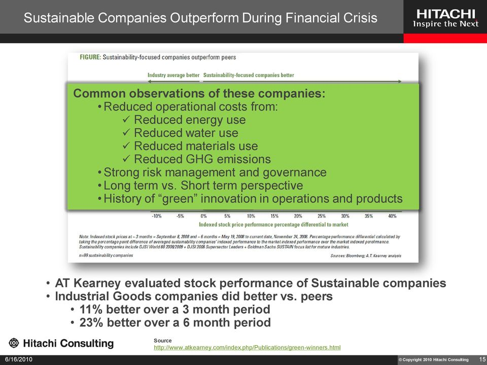 Short term perspective History of green innovation in operations and products AT Kearney evaluated stock performance of Sustainable companies Industrial Goods