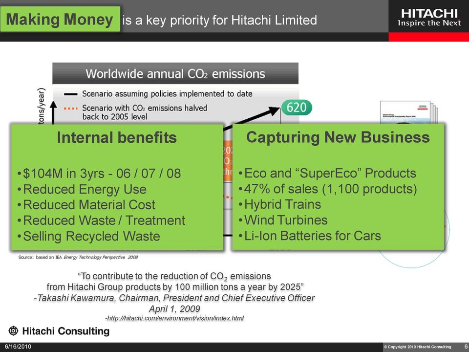 Li-Ion Batteries for Cars To contribute to the reduction of CO 2 emissions from Hitachi Group products by 100 million tons a year by 2025 -Takashi