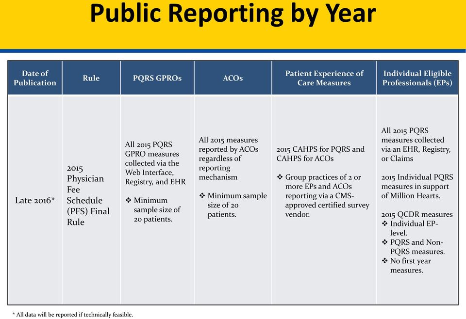 All 2015 measures reported by ACOs regardless of reporting mechanism Minimum sample size of 20 patients.