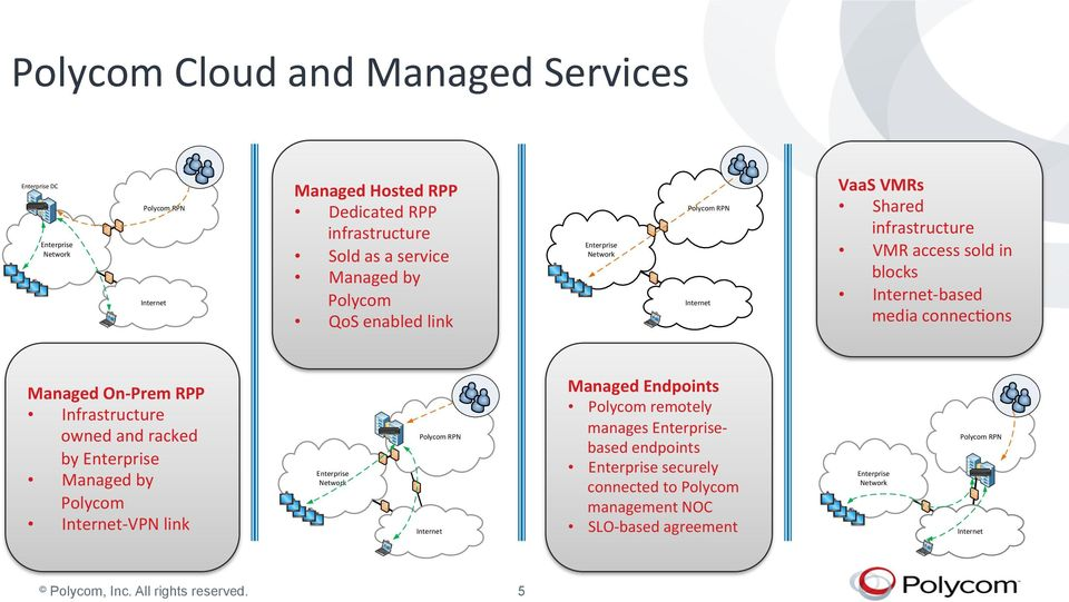 RPP Infrastructure owned and racked by Enterprise Managed by Polycom Internet- VPN link Enterprise Network Polycom RPN Internet Managed Endpoints Polycom remotely manages
