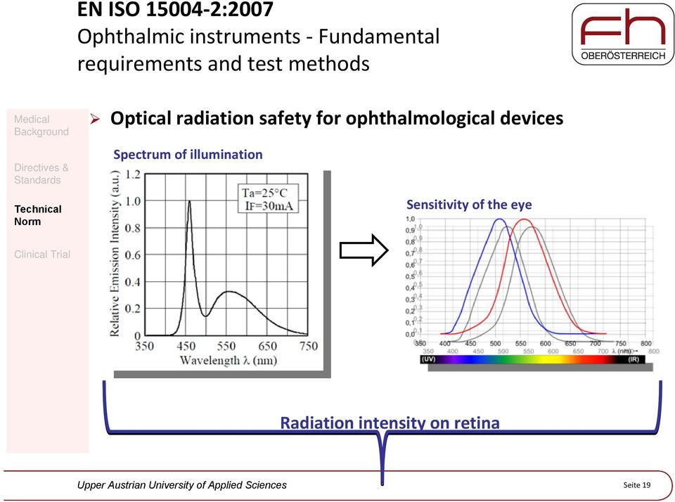 for ophthalmological devices Spectrum of illumination
