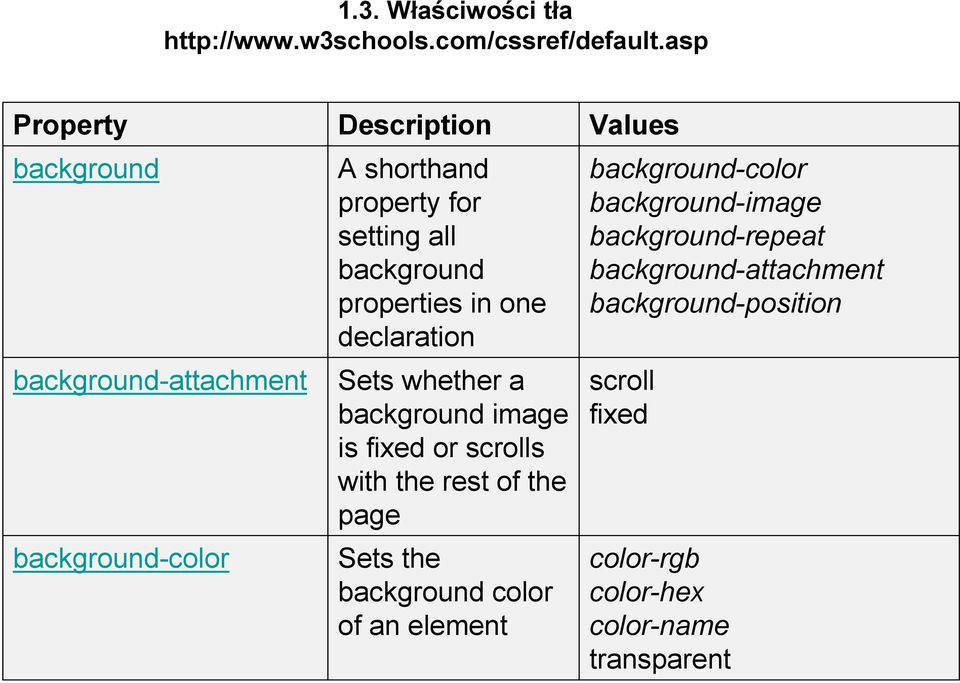 background properties in one declaration Sets whether a background image is fixed or scrolls with the rest of the page