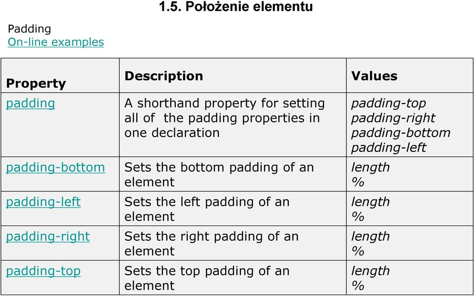 the bottom padding of an element Sets the left padding of an element Sets the right padding of an element Sets