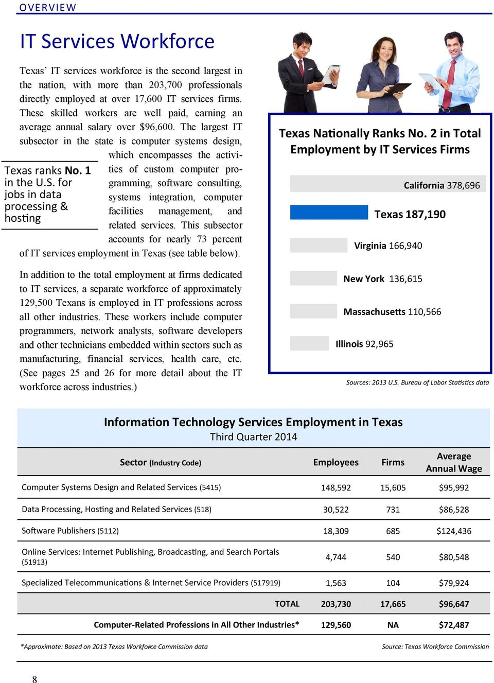 for jobs in data processing & hosting Texas IT services workforce is the second largest in the nation, with more than 203,700 professionals directly employed at over 17,600 IT services firms.