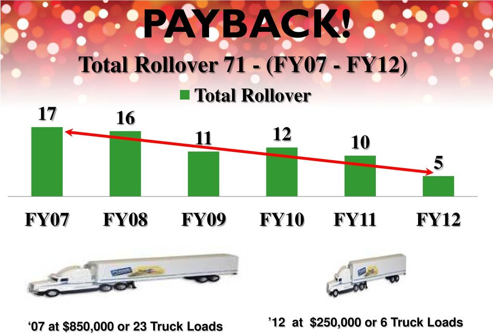 Rollover 17 16 11 12 10 5 FY07 FY08 FY09