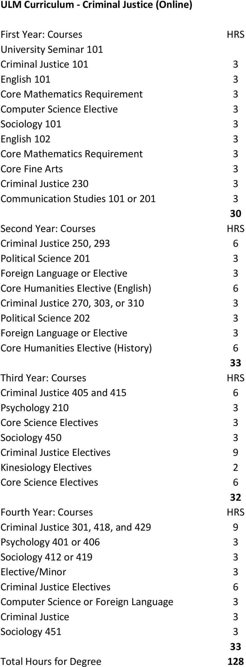 Foreign Language or Elective 3 Core Humanities Elective (English) 6 Criminal Justice 270, 303, or 310 3 Political Science 202 3 Foreign Language or Elective 3 Core Humanities Elective (History) 6 33
