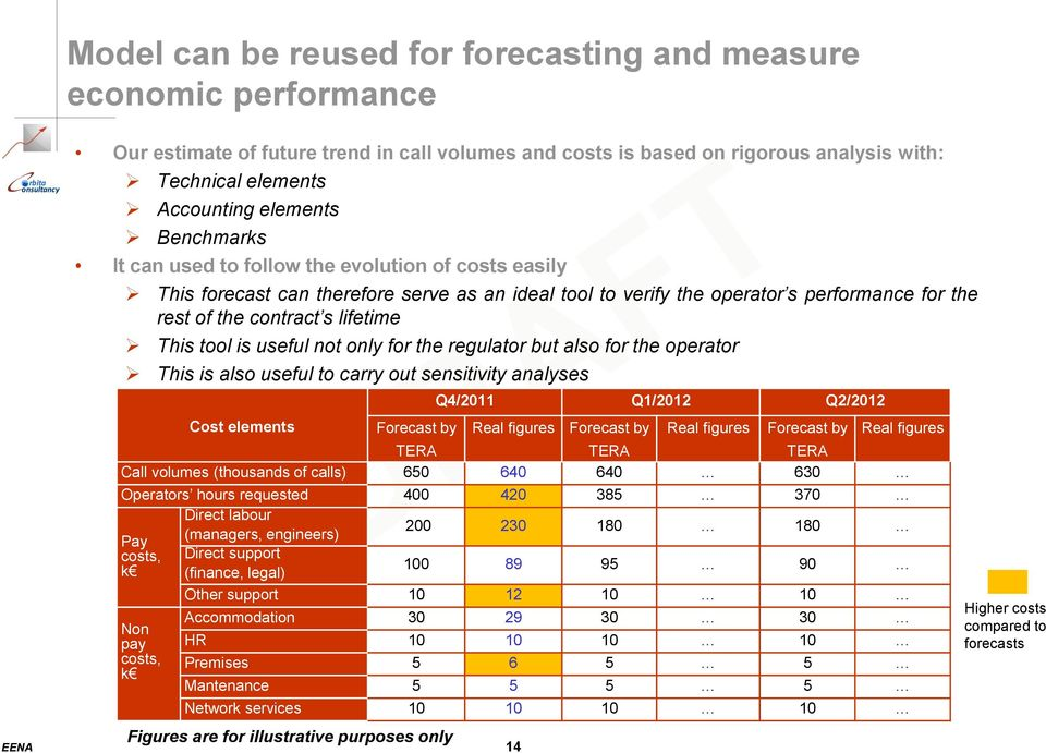 tool is useful not only for the regulator but also for the operator This is also useful to carry out sensitivity analyses Cost elements Forecast by EENA 14 Q4/2011 Q1/2012 Q2/2012 Real figures