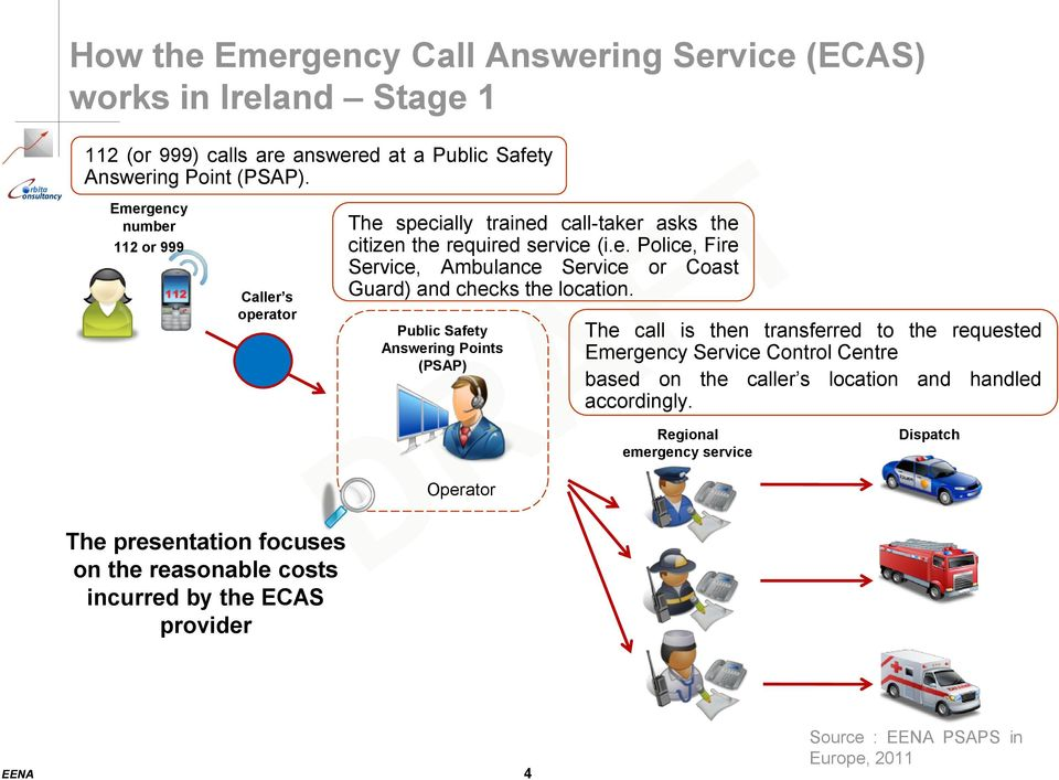 Public Safety Answering Points (PSAP) The call is then transferred to the requested Emergency Service Control Centre based on the caller s location and handled accordingly.