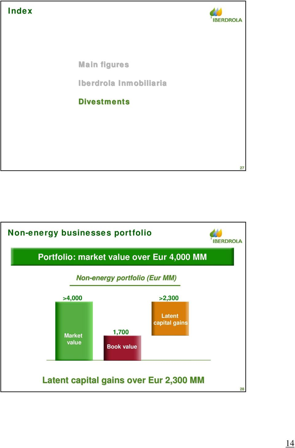 Non-energy portfolio (Eur( MM) >4,000 >2,300 Market value 1,700