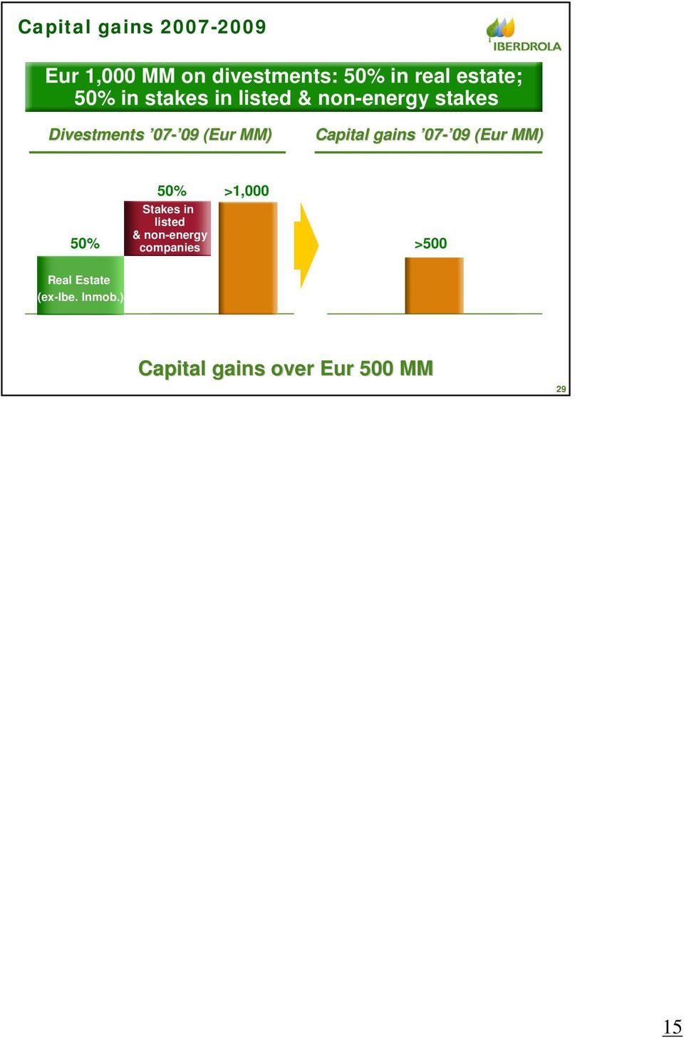 Capital gains 07-0909 (Eur( MM) 50% 50% >1,000 Stakes in listed &