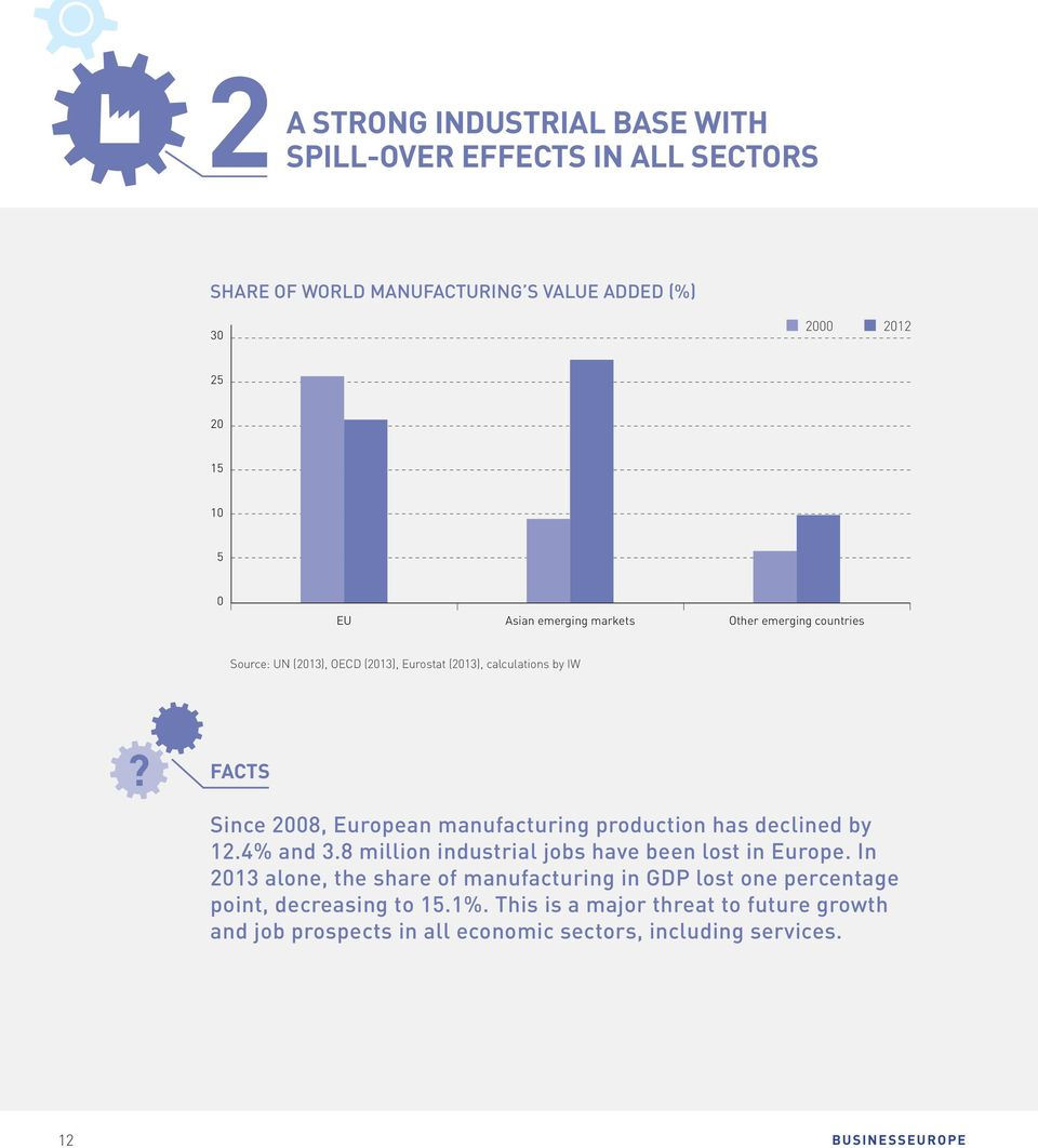 manufacturing production has declined by 12.4% and 3.8 million industrial jobs have been lost in Europe.