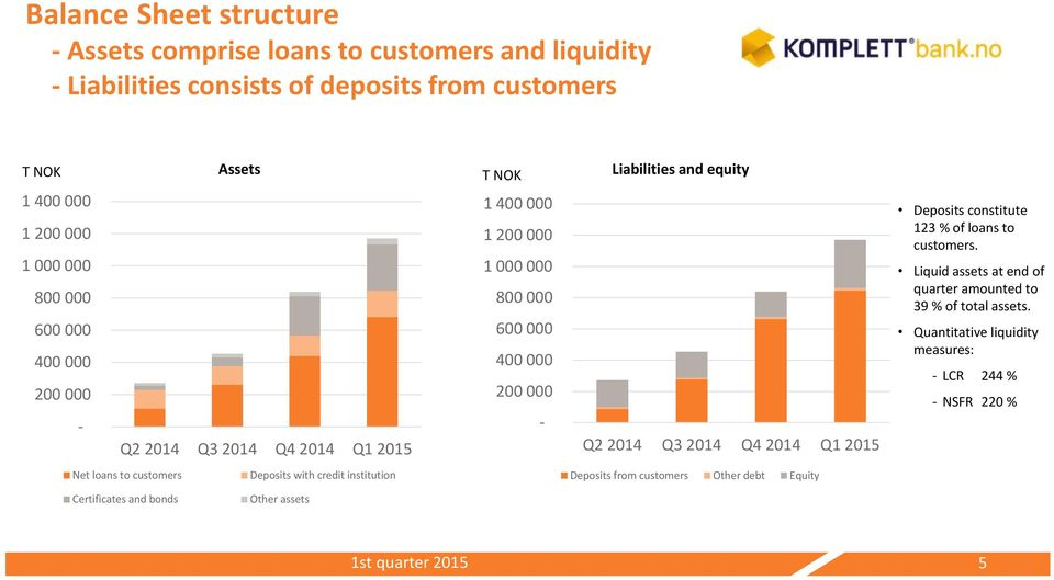 Deposits constitute 123 % of loans to customers. Liquid assets at end of quarter amounted to 39 % of total assets.