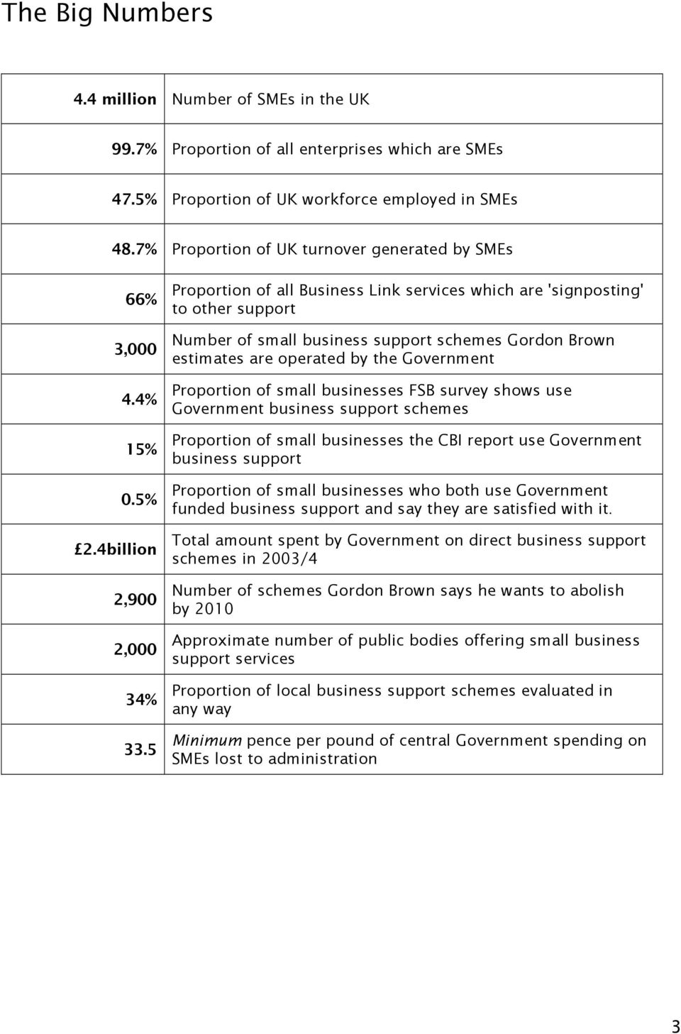 5 Proportion of all Business Link services which are 'signposting' to other support Number of small business support schemes Gordon Brown estimates are operated by the Government Proportion of small