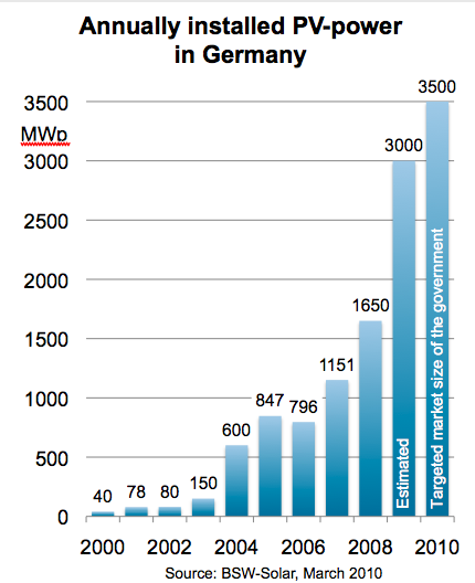 Photovoltaic Market Development in Germany PV-Market Data Germany 2009 New installed Totally installed end of 2009 Turn over 3 GWp 8.