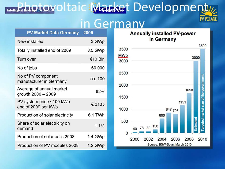5 GWp 10 Bln No of jobs 60 000 No of PV component manufacturer in Germany Average of annual market growth 2000 2009