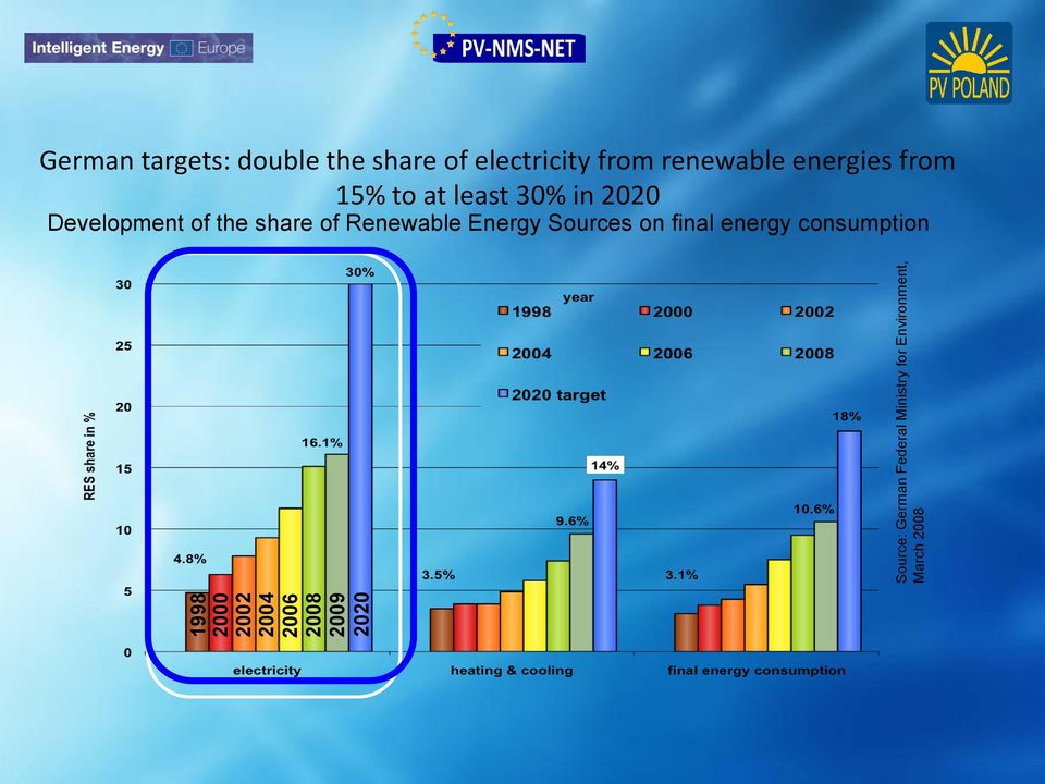 electricity from renewable energies from 15% to at least 30% in 2020
