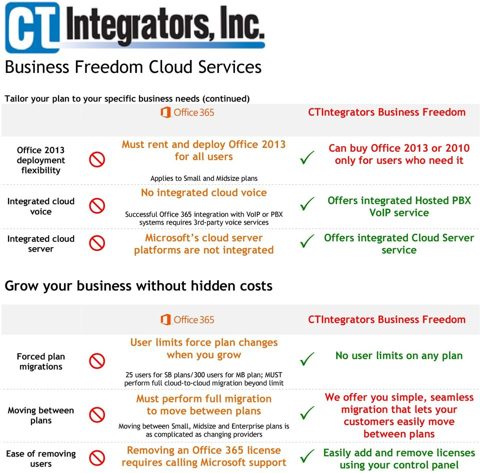 for users who need it Offers integrated Hosted PBX VoIP service Offers integrated Cloud Server service Grow your business without hidden costs Forced plan migrations Moving between plans Ease of