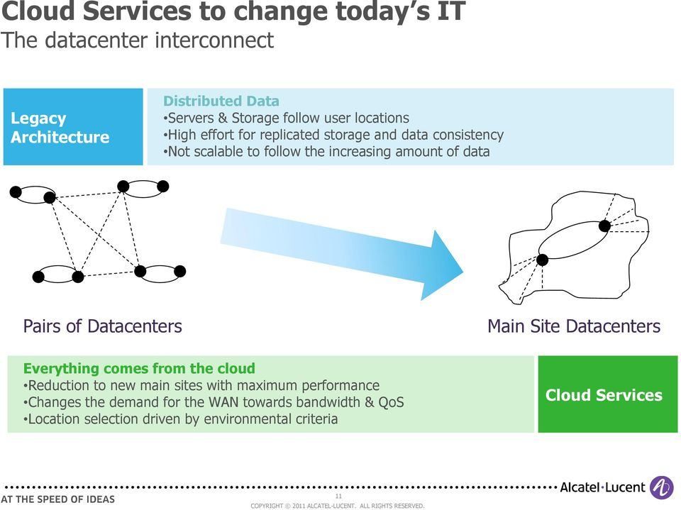 data Pairs of centers Everything comes from the cloud Reduction to new main sites with maximum performance Changes the