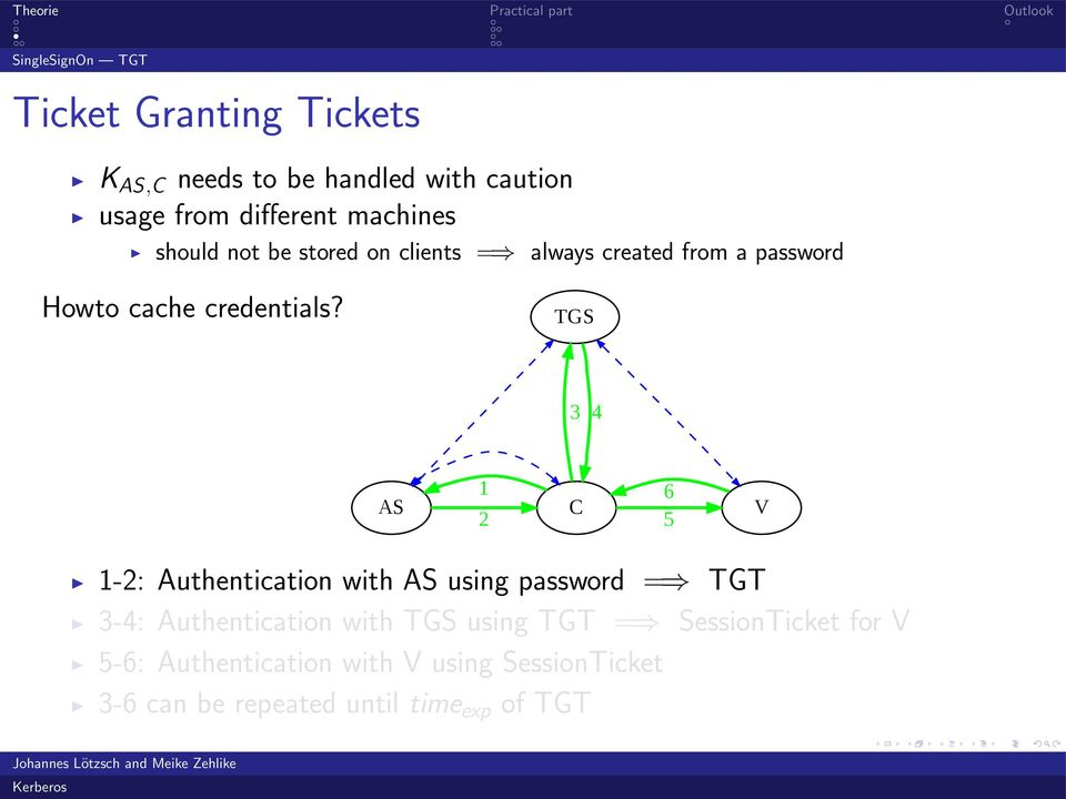 TGS 3 4 AS 1 2 6 5 1-2: Authentication with AS using password = TGT 3-4: Authentication with TGS using