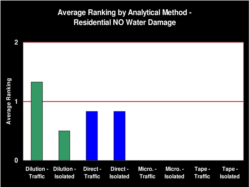 Ranking 1 0 Dilution - Dilution -