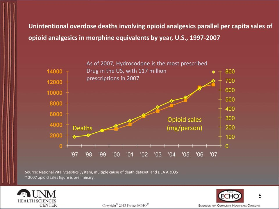, 1997-2007 14000 12000 10000 8000 6000 4000 2000 0 Deaths As of 2007, Hydrocodone is the most prescribed Drug in the US, with 117