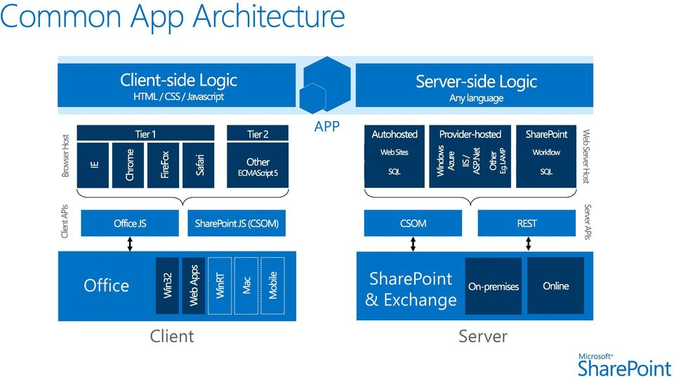 Server APIs Office