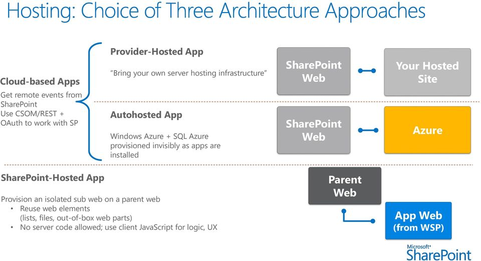 apps are installed SharePoint Web Azure SharePoint-Hosted App Provision an isolated sub web on a parent web Reuse web elements